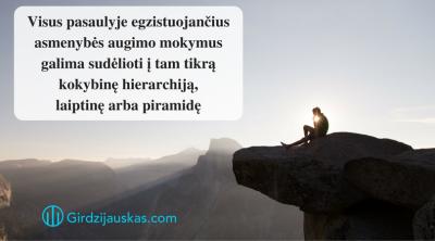 visus-pasaulyje-egzistuojancius-psichologinius-dvasinius-religinius-asmenybes-augimo-ir-tobulinimo-mokymus-galima-sudelioti-i-tam-tikra-kokybine-hierarchija-laiptine-arba-piramide